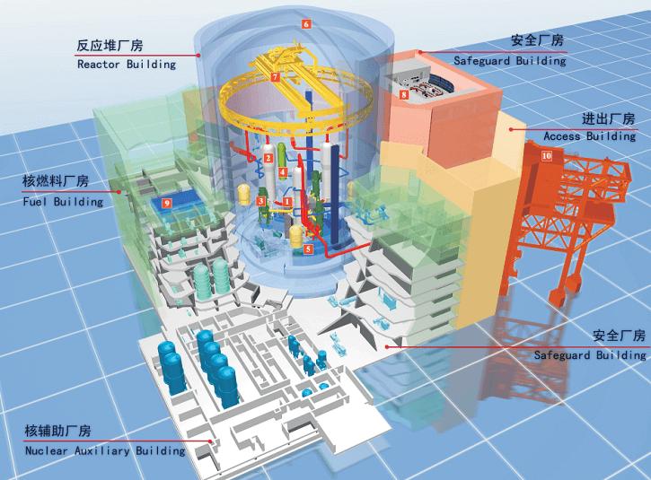 Návrh čínského jaderného reaktoru Hualong 1. Zdroj: CGN