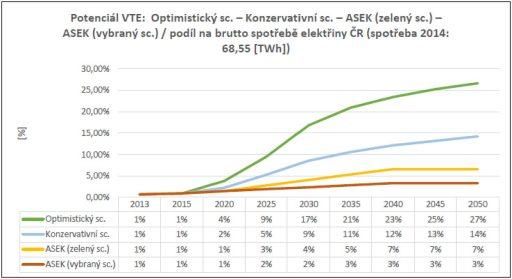 rovnání některých scénářů, tak jak je ukázáno ve studii Komory obnovitelných zdrojů.