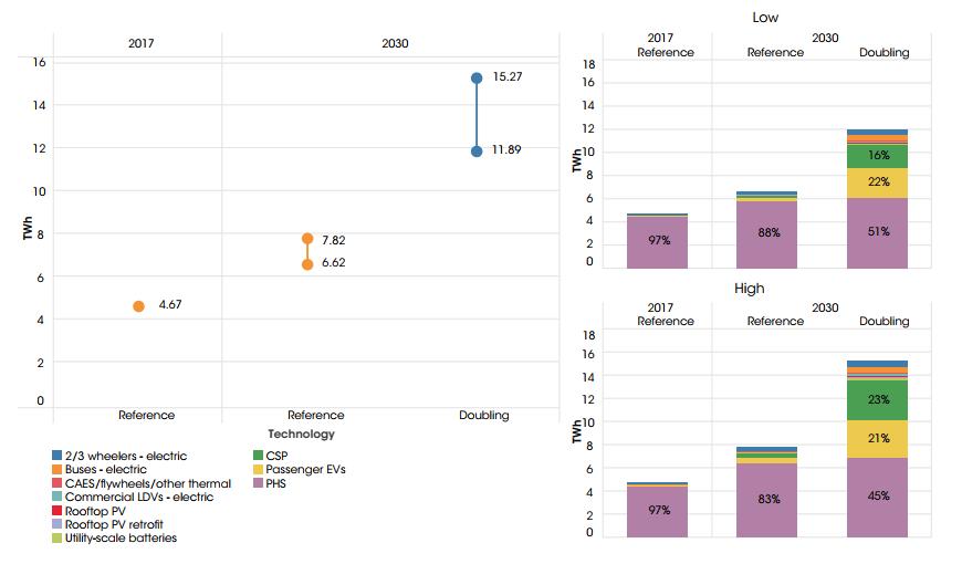 Předpokládaný vývoj akumulačních kapacit do roku 2030 podle agentury IRENA