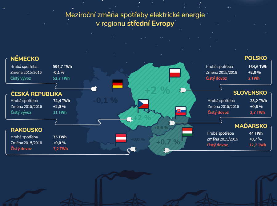Hrubá výroba a spotřeba elektrické energie v zemích střední Evropy v roce 2016