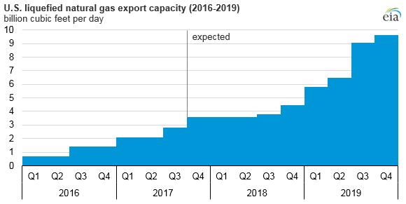 Předpokládaný vývoj celkové kapacity pro zkapalňování zemního plynu v USA