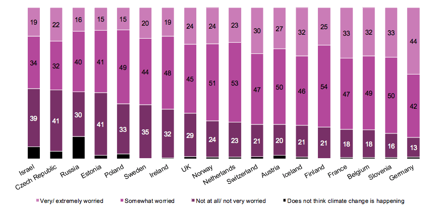 Výsledky průzkumu veřejného mínění zaměřeného na postoj obyvatelstva ke klimatickým změnám