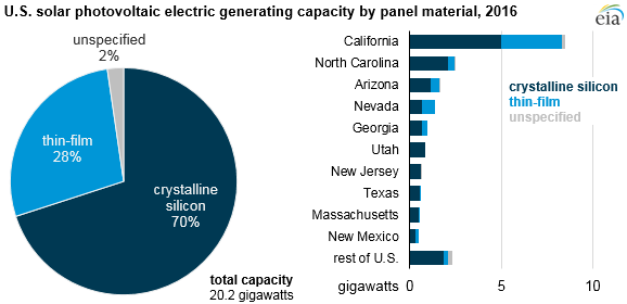 Výkon tzv. utility scale FV elektráren v jednotlivých státech USA ke konci roku 2016. Zdroj: EIA