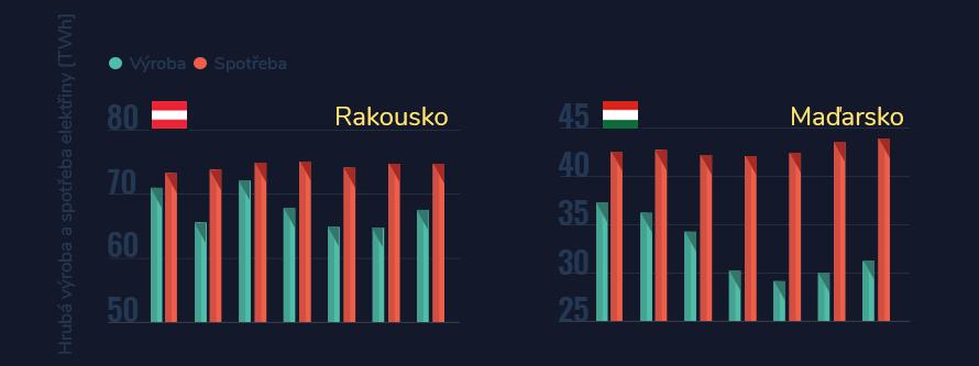 Vývoj hrubé výroby a spotřeby elektrické energie v Rakousku a Maďarsku mezi lety 2010 až 2016