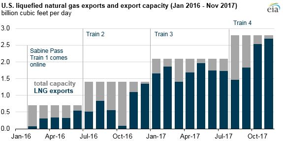 Vývoj celkové kapacity zkapalňovacích terminálů v USA a exportu LNG