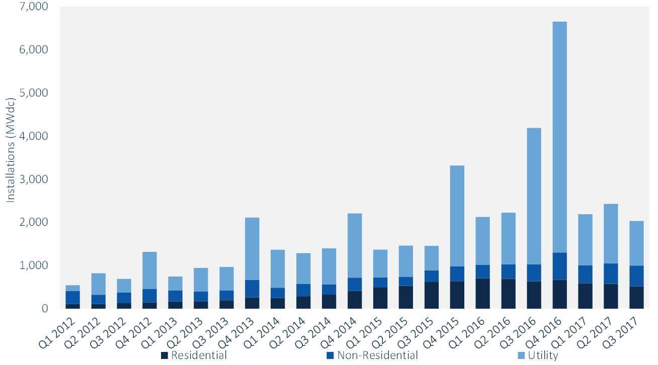 Vývoj nově instalovaného výkonu ve fotovoltaických elektrárnách v USA mezi lety 2012 a 2017.