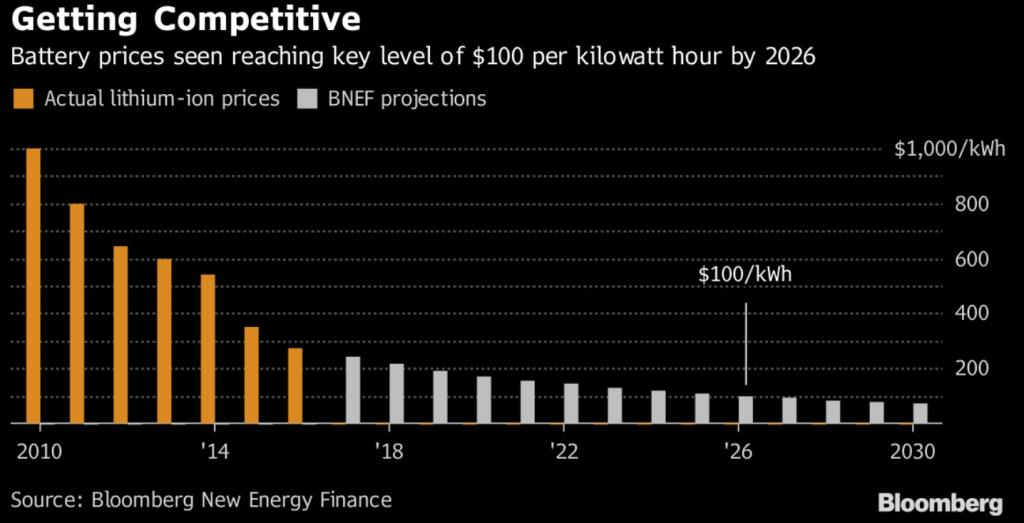 Predikce vývoje ceny Li-Ion baterií pro elektromibily do roku 2030. Zdroj: Bloomberg