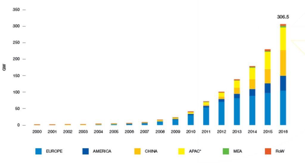 Instalovaný výkon fotovoltaických zdrojů ve světě (zdroj Solar Power Europe).