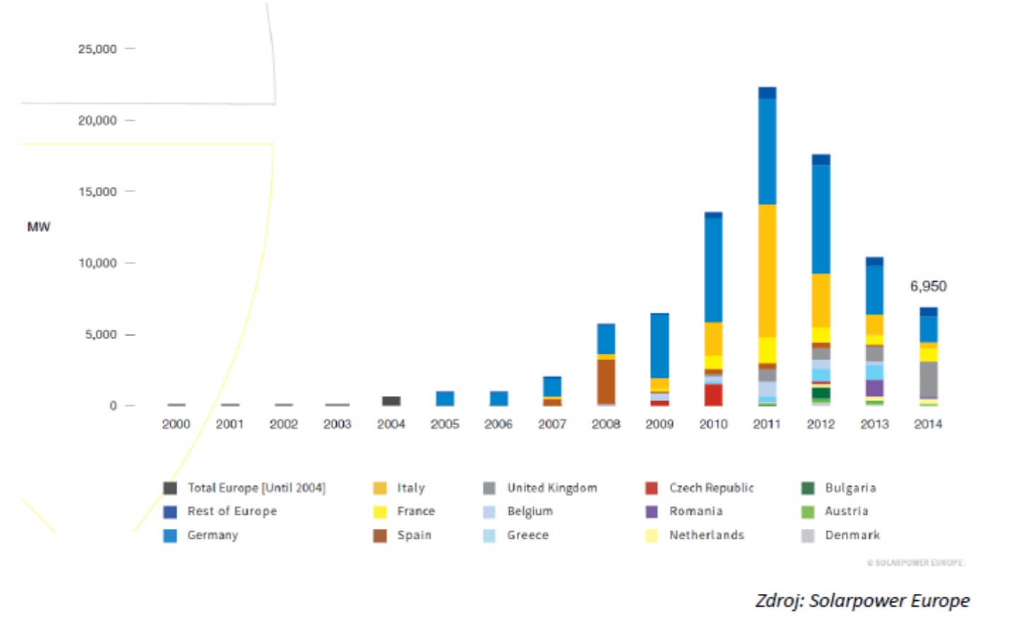 Roční nově instalovaný výkon fotovoltaických elektráren má v Evropě za sebou maximum v letech 2010 až 2012. Vývoj tehdy udávalo hlavně Německo a Itálie. Nyní se situace po poklesu stabilizovala. V roce 2015 bylo instalováno 8 GWp, v roce 2016 pak 6,7 GWp a v roce 2017 je výhled instalovat zhruba 7,5 GWp. (Zdroj Solarpower Europe).