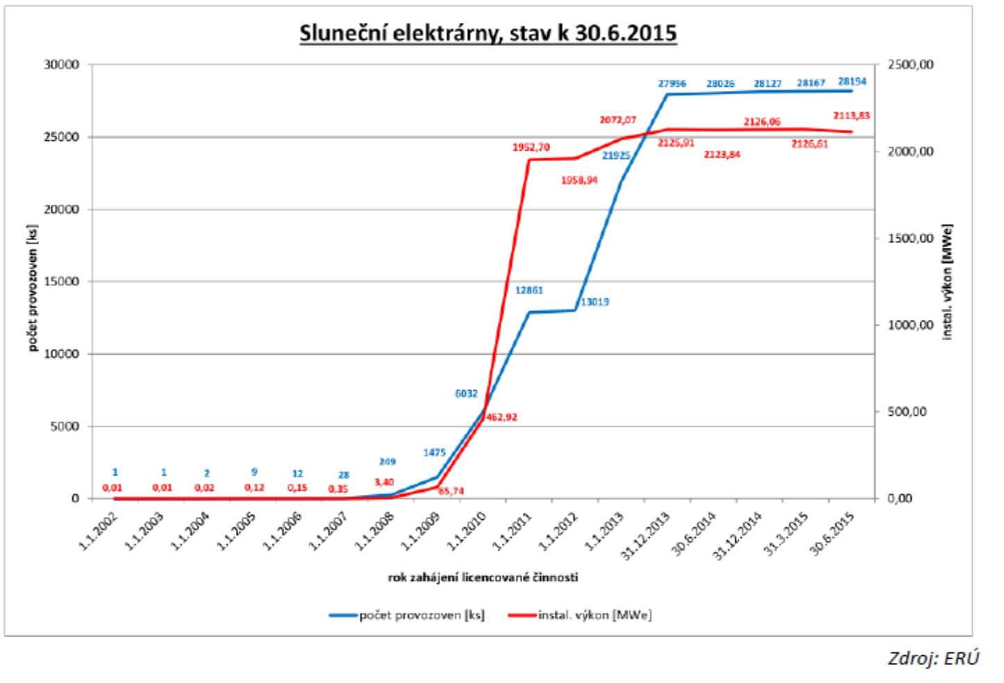 Průběh instalace fotovoltaických zdrojů v České republice (zdroj ERÚ, studie ENACO)