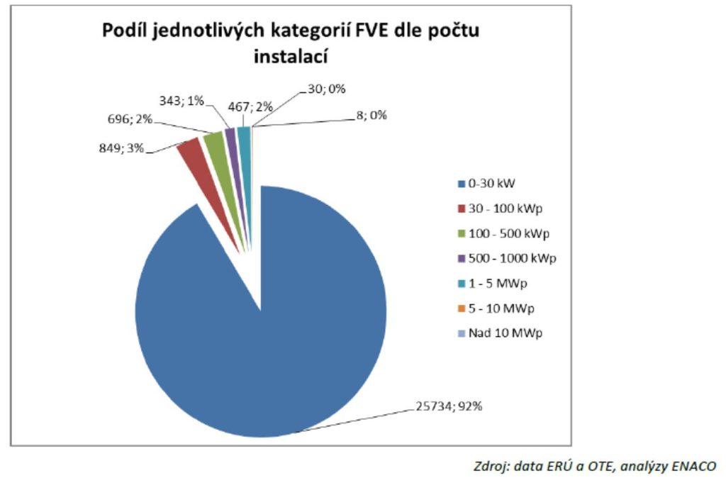 Podíl instalací podle výkonu (zdroj studie ENACO).