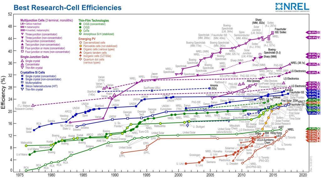 Rekordní účinnosti různých typů slunečních článků zaznamenávané Národní laboratoří pro obnovitelnou energii ve Spojených státech [viz http://www.nrel.gov/].