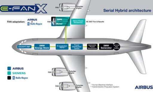 Projekt E-Fan X. Zdroj: Airbus