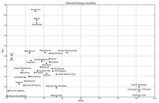Energetická hustota. Zdroj: Wikimedia