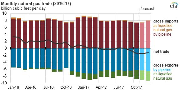 Měsíční bilance importu a exportu zemního plynu v USA v letech 2016 a 2017. Zdroj: EIA