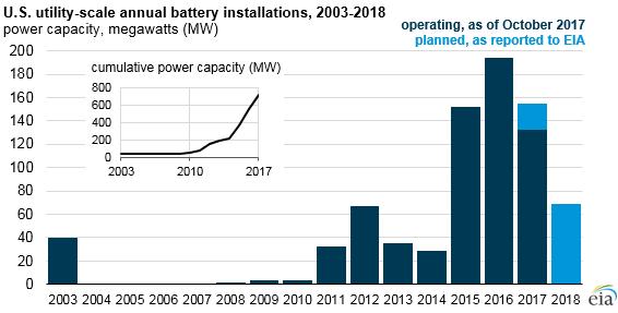 Vývoj výkonu instalovaného ve velkých bateriových úložištích v USA mezi lety 2003 a 2017. Zdroj: EIA