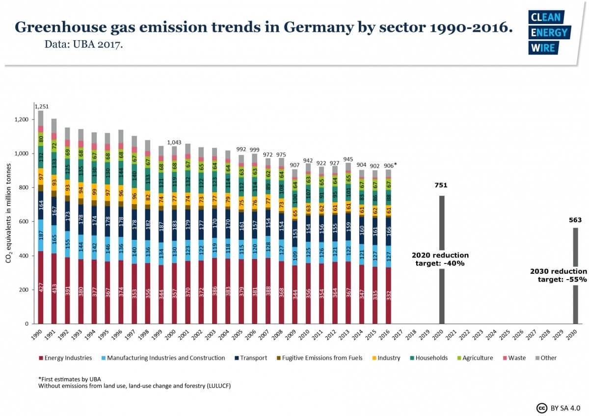 Úspěšnost Energiewende z pohledu emisí oxidu uhličitého. Od jejího začátku v roce 2000 za patnáct let se podařilo emise oxidu uhličitého snížit pouze o 13 %. To znamená, že ročně se snižovalo průměrně o méně než 1 %. Pro srovnání lze uvést, že během přechodu k nízkoemisní energetice založené na jádře se v zemích jako Francie, Švédsko, Švýcarsko a Belgie snižovaly v daném desetiletí emise o 2 až 3 % ročně. Zatímco Česká republika dosáhne spolehlivě i díky Temelínu poklesu emisí oproti roku 1990 o 40 %, Německu se to s velkou pravděpodobností nepodaří. (Zdroj Agora.)