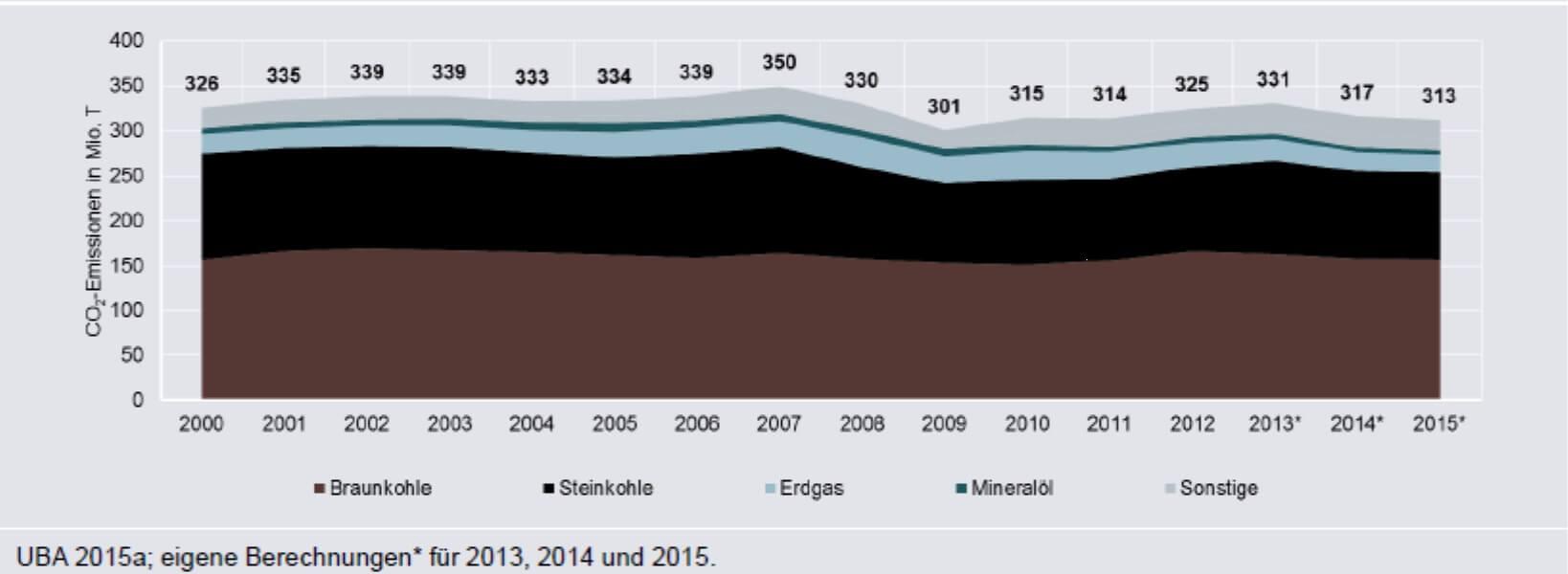 """Průběh Energiewende z hlediska emisí oxidu uhličitého v sektoru výroby elektřiny. Zde je vidět, že během patnácti let jejího průběhu zůstaly emise stejné v mezích fluktuací daných průběhem zimy a ekonomického cyklu. Pro srovnání lze uvést, že v zemích jako Francie či Švédsko během jejich """"Energiewende"""" poklesly v elektroenergetice emise za deset let řádově. (Zdroj Agora)."""
