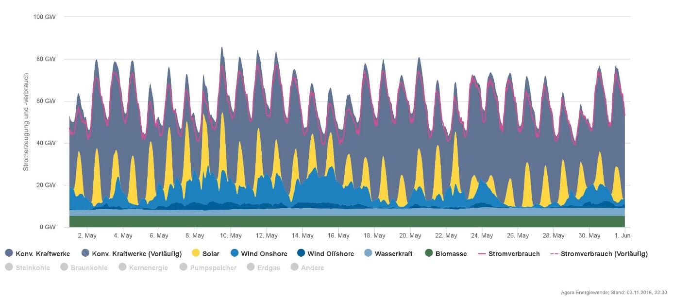 Ukázka průběhu produkce elektřiny v letních měsících (květen), kdy už v ideálních podmínkách dodá kolem poledne slunce téměř všechen potřebný výkon a navíc může i docela foukat. (Zelená je biomasa, nejsvětleji modrá je voda, nejtmavší modrá jsou větrníky v pobřežních vodách a méně tmavá modrá je vítr na pevnině, největší plochu zaujímají šedomodrou barvou označené klasické zdroje - jaderné a fosilní). (Zdroj Agorameter.)