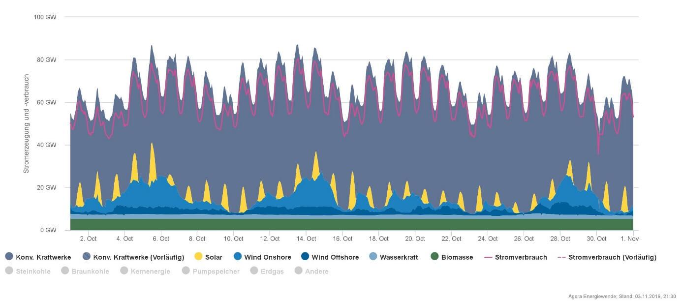 Produkce elektřiny z různých zdrojů v Německu v říjnu, kdy moc nefoukalo a slunce už je nízko. Výroba je dominována klasickými zdroji. (Zdroj Agorameter).