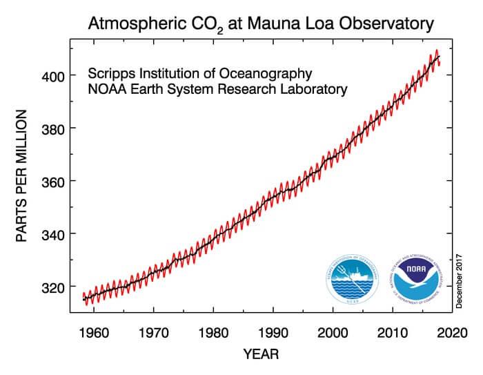 Vývoj množství oxidu uhličitého v atmosféře ukazuje velice rychlý růst způsobený jeho antropogenními zdroji. V tomto roce byla dosažena hodnota 405 ppm. (Zdroj NOAA).