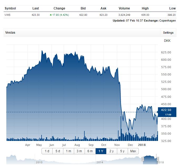 Vývoj hodnoty akcií Vestas za poslední rok. Zdroj: Vestas
