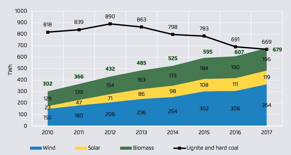 Výroba elektřiny z větrných solárních, biomasových a uhelných zdrojů v EU (2010 - 2017)). Zdroj: The European Power Sector in 2017, Sandbag and Agora Energiewende.