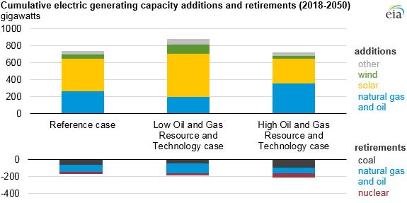 Kumulativní růst a úbytek výkonu v jednotlivých zdrojích pro uvažované scénáře. Zdroj: EIA