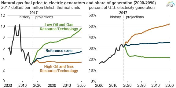 Předpokládaný vývoj cen zemního plynu pro plynové elektrárny a podíl plynu na výrobě elektřiny v USA. Zdroj: EIA