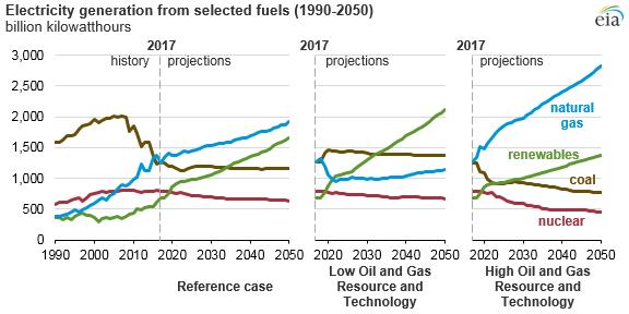 Předpokládaný vývoj elektroenergetického mixu USA do roku 2050 v jednotlivých scénářích. Zdroj: EIA