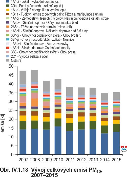 Vývoj celkových emisí PM10 podle sektorů NFR mezi lety 2007 až 2015. Zdroj: ČHMI