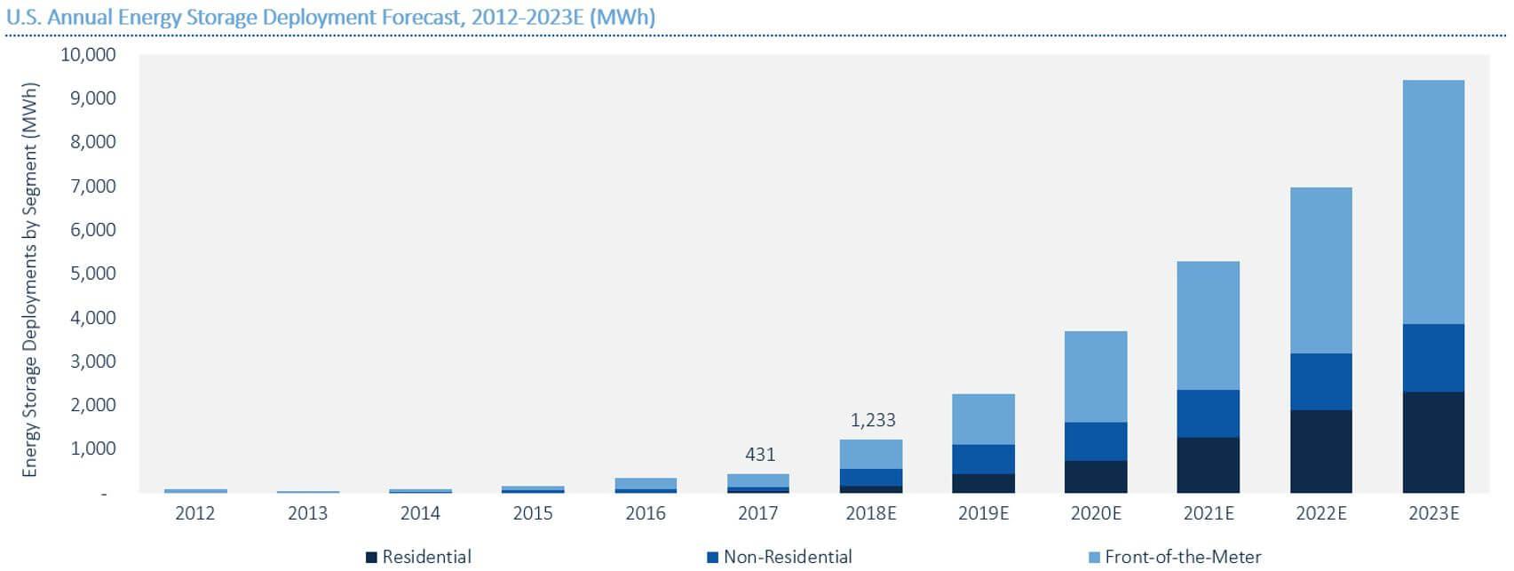 Vývoj a výhled ročních přírůstků akumulační kapacity v elektrizační síti USA. Zdroj: GTM Reseaerch