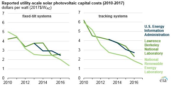 Vývoj měrných investičních nákladů na velké fotovoltaické elektrárny v USA. Zdroj: EIA