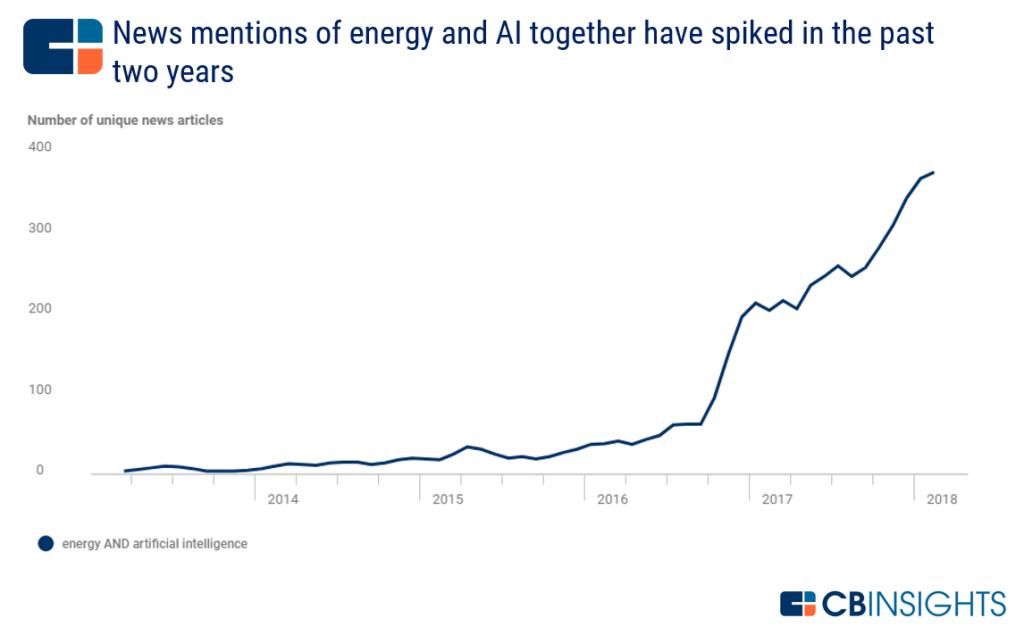 energetika a umělá inteligence