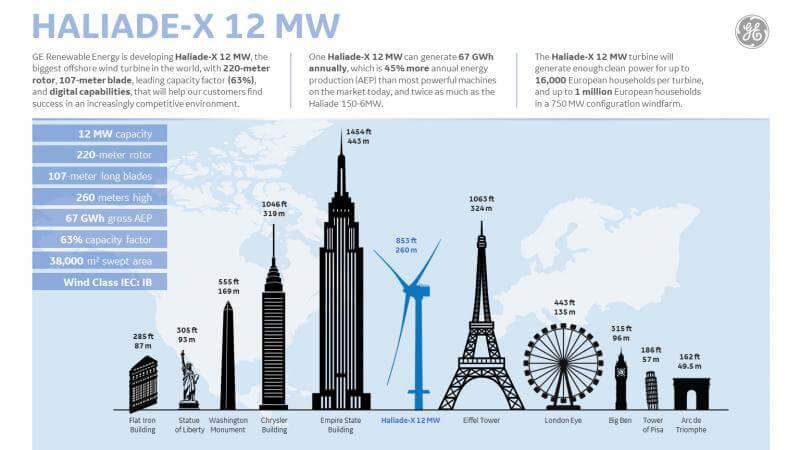 Vybrané parametry obří větrné turbíny Haliade-X a její srovnání s vybranými stavbami. Zdroj: GE