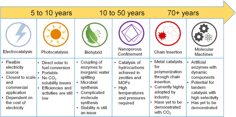 Výhled časového rámce pro nasazení různých technologií přeměny CO2. Autoři: Bushuyev and De Luna