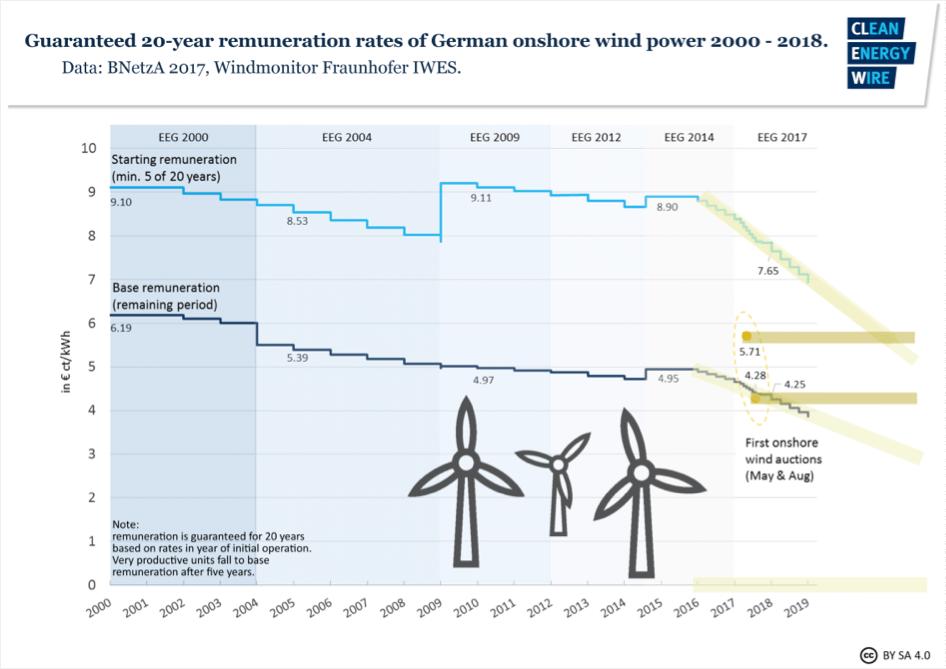 Na obrázku je zachyceno srovnání trendu poklesu pevně daných výkupních ceny s cenami vysoutěženými v aukcích. Zdroj: energytransition.org