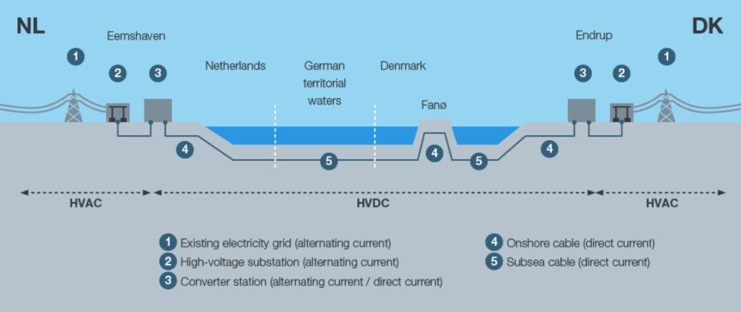 Nové 700MW vedení mezi Nizozemskem a Dánskem. Zdroj: TenneT