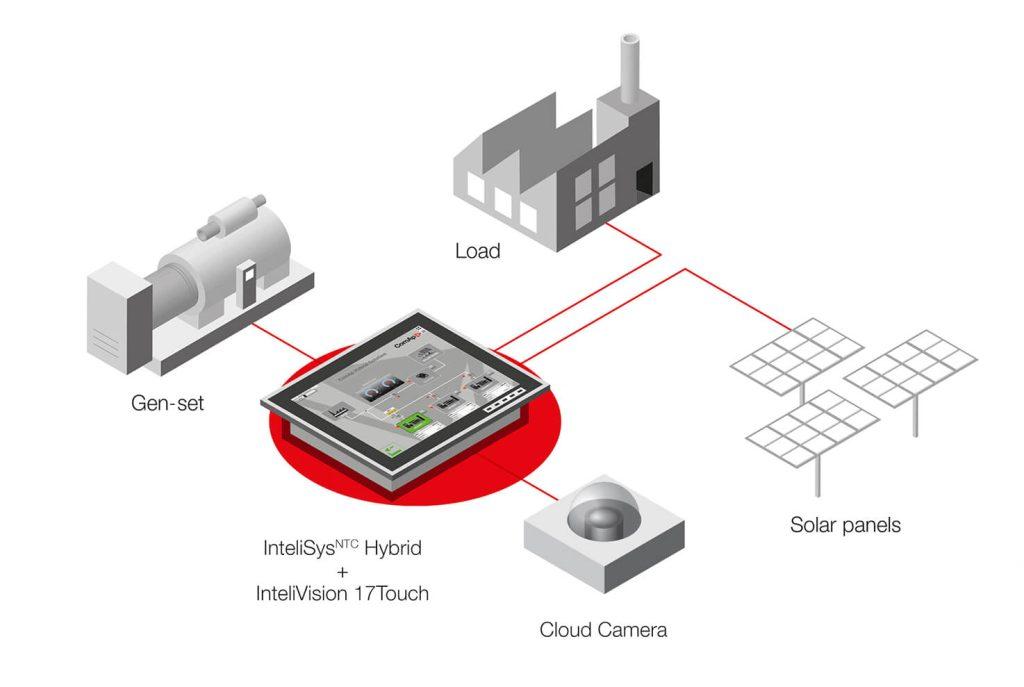 Jádro systému tvoří kamera s rybím okem a průmyslový počítač