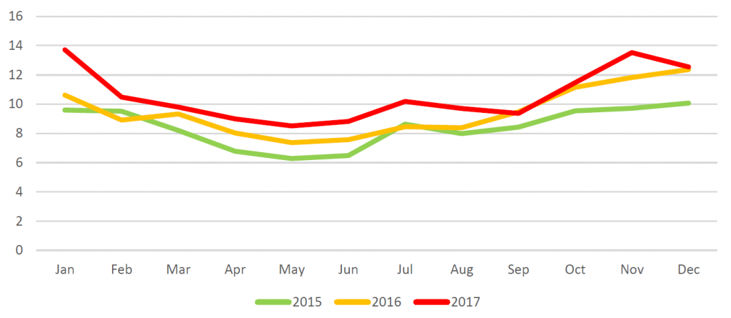 Vývoj spotřeby plynu pro výrobu elektřiny za roky 2015 - 2017 v Evropě v miliardách m3. Zdroj dat JODI. Aktuálnost dat k 2.4. 2018. Zpracovatel Oxford Institute for Energy Studies.