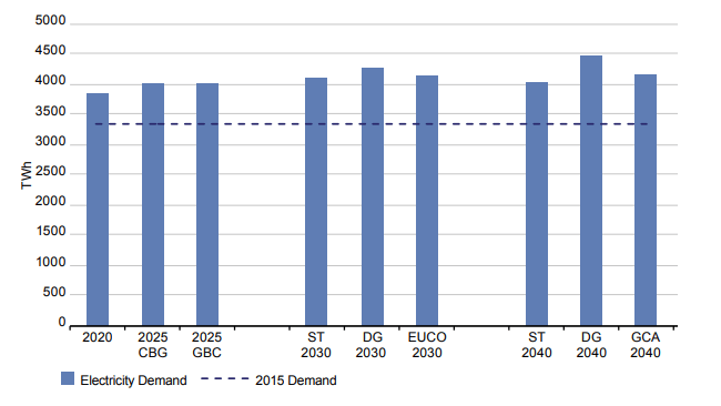 Výhled vývoje spotřeby elektrické energie v EU dle jednotlivých scénářů ve srovnání s poptávkou v roce 2015. Zdroj: TYNDP 2018 Scenario Report