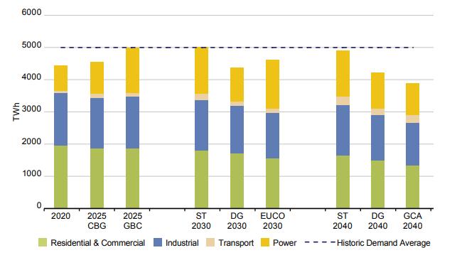Výhled roční spotřeby plynu v EU dle jednotlivých scénářů. Zdroj: TYNDP 2018 Scenario Report