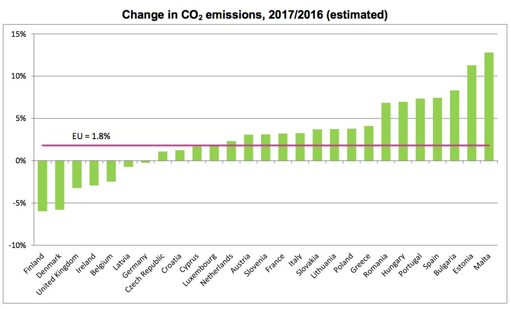 Emise CO2 v EU