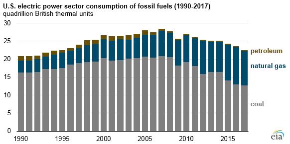 Objem primární energie ve fosilních palivech využívaných k výrobě elektrické energie v USA mezi lety 1990 a 2017. Zdroj: EIA