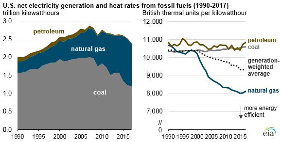 Vývoj výroby elektrické energie v plynových a uhelných elektrárnách a její energetická náročnost. Zdroj: EIA