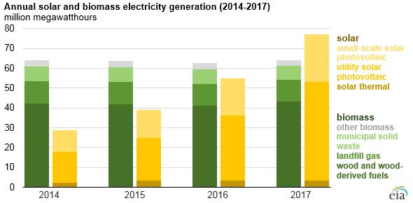 Zatímco výroba elektrické energie z biomasy v USA stagnuje, výroba v solárních elektrárnách se v posledních dvou letech zdvojnásobila. Zdroj: EIA