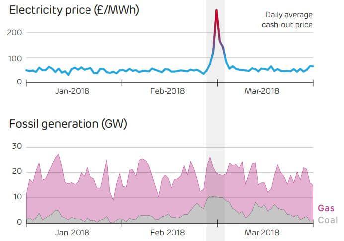 Cena elektřiny atakovala během chladných dnů 1000 liber/MWh. Uhlí vystřídalo při výrobě elektřiny zemní plyn. Zdroj: Drax Electricity Insights