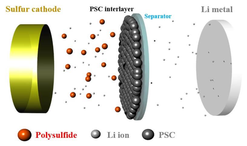 Porézní uhlíková vrstva slouží jako bariéra pro vznikající polysulfidy, čímž prodlužuje životnost baterie. Zdroj: Purdue University