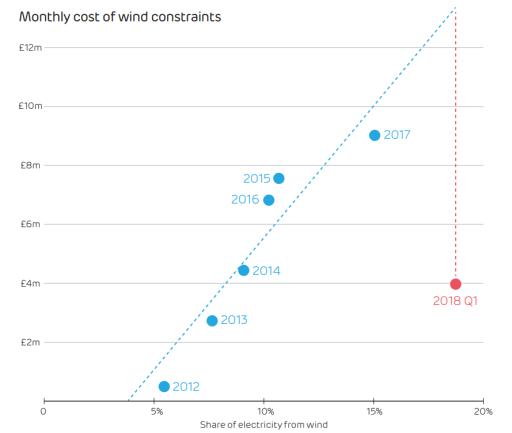 Měsíční náklady na omezování výroby větrných elektráren a závislost na podílu výroby elektřiny z větrných elektráren. Zdroj: Drax Electric Insights