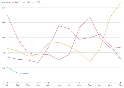 Podíl ztracené větrné energie kvůli omezování výroby větrných elektráren ve Spojeném království za poslední 3 roky. Zdroj: Drax Electric Insights